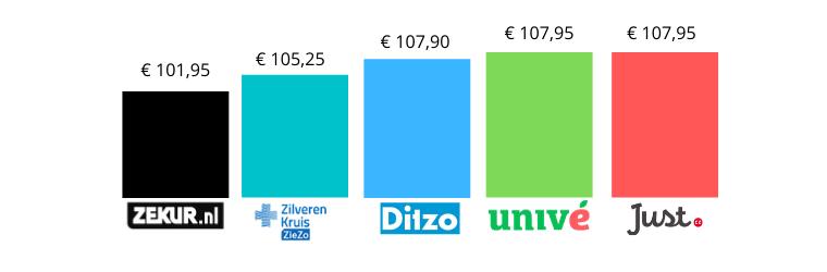 Goedkoopste zorgverzekering 2021